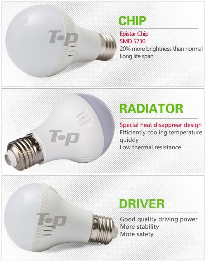 o 20percent viac svetla ako pri iných žiarovkách